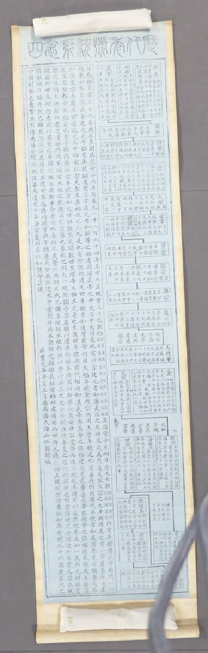Chart of the Reign Names of Successive Dynasties